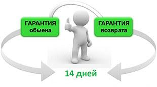 Обмен и возврат по закону технически сложного товара, надлежащего и ненадлежащего качества